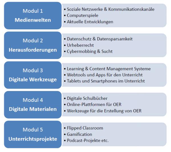 Module_Digitale Bildung